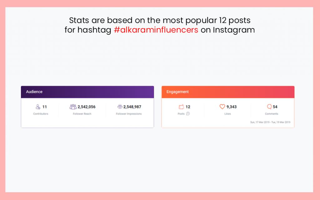 Alkaram Influencer Marketing Campaign Stats