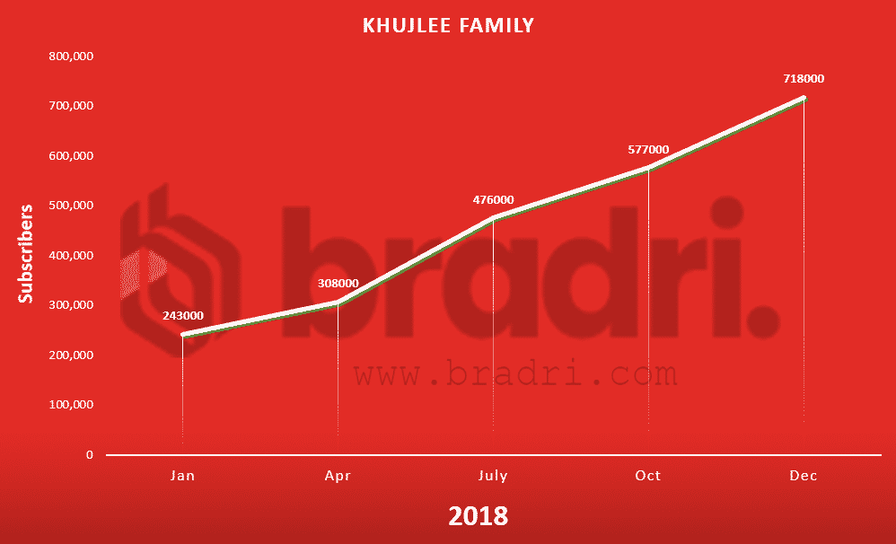 Pakistan-Youtube-Stats-Khujlee Family