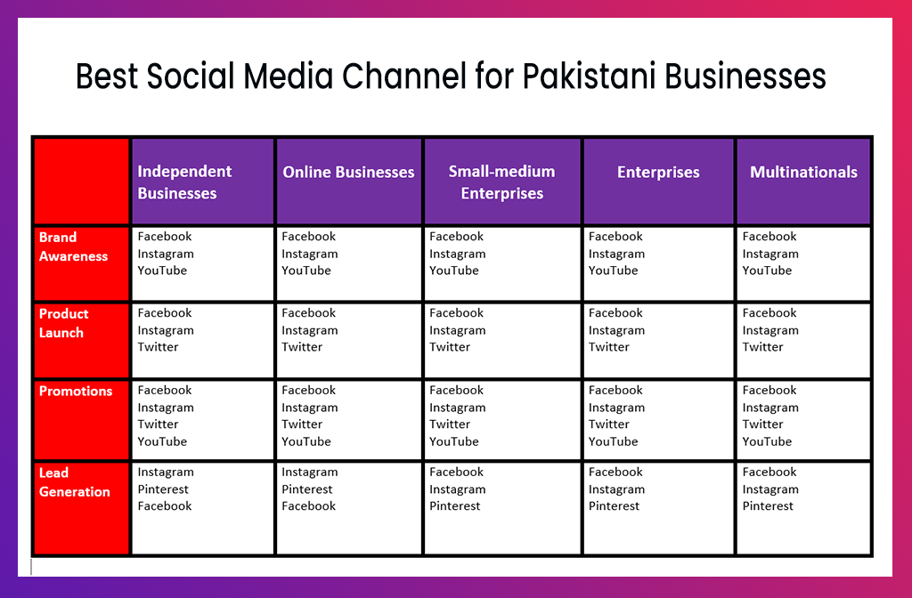 The Free Social Media Marketing Guide for Pakistani Businesses | Bradri