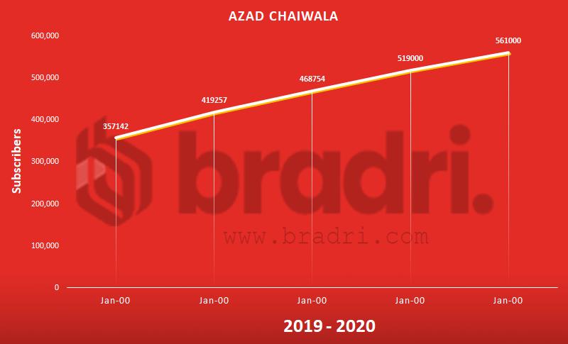 Azad Chaiwala - Top Pakistani YouTubers