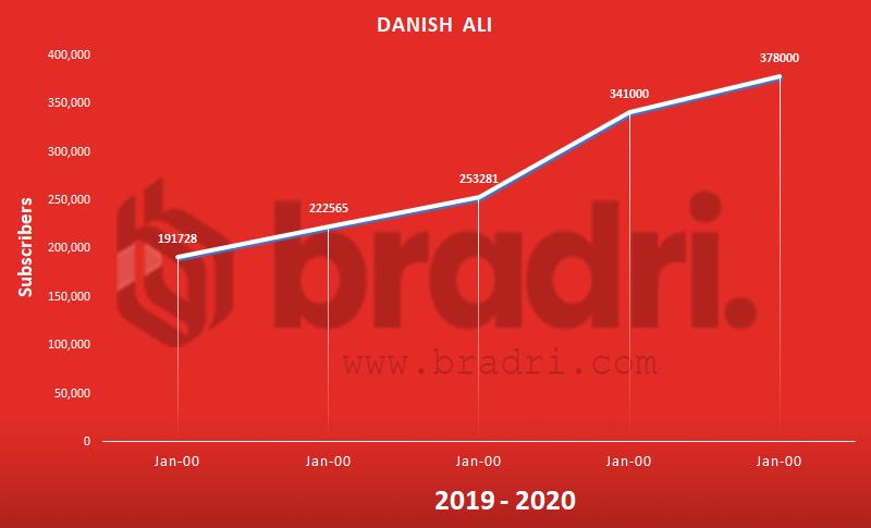 Danish Ali - Top Pakistani YouTubers