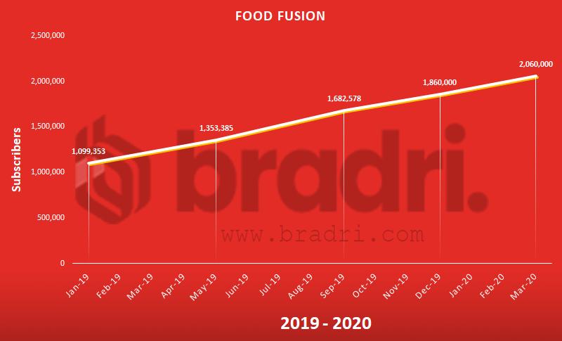 Food Fusion - Top Pakistani Youtubers
