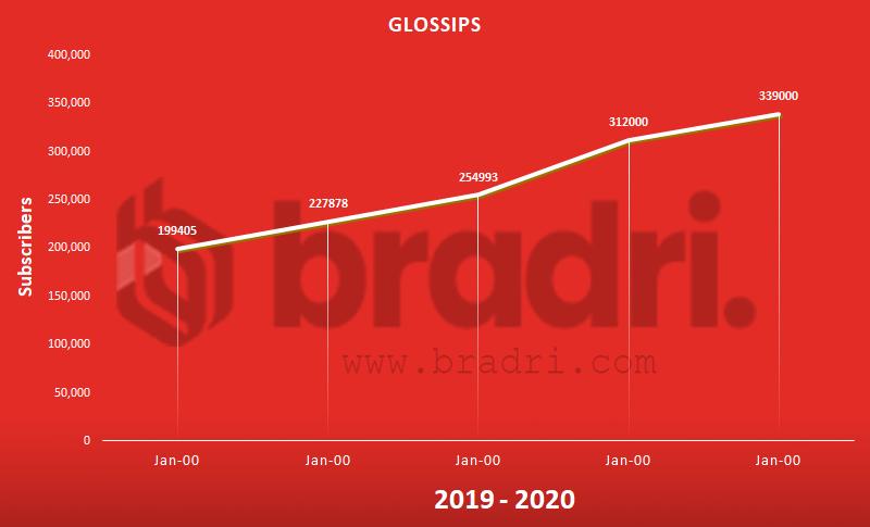 Glossips - Top Pakistani YouTubers