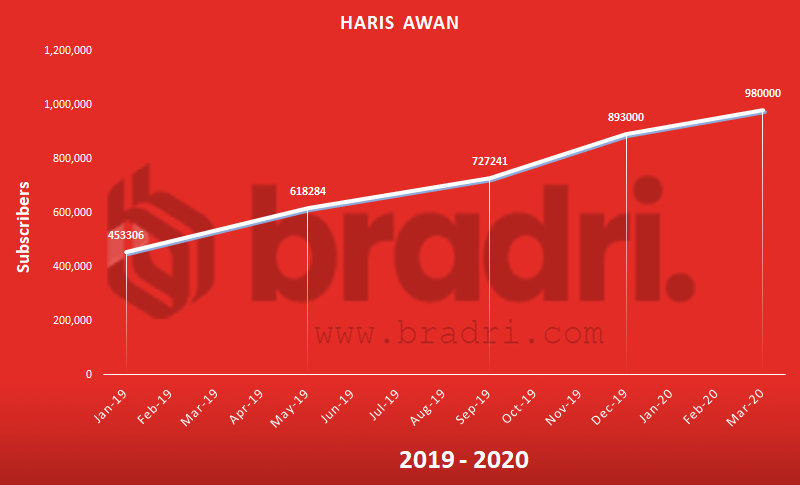 Haris Awan - Top Pakistani Youtubers