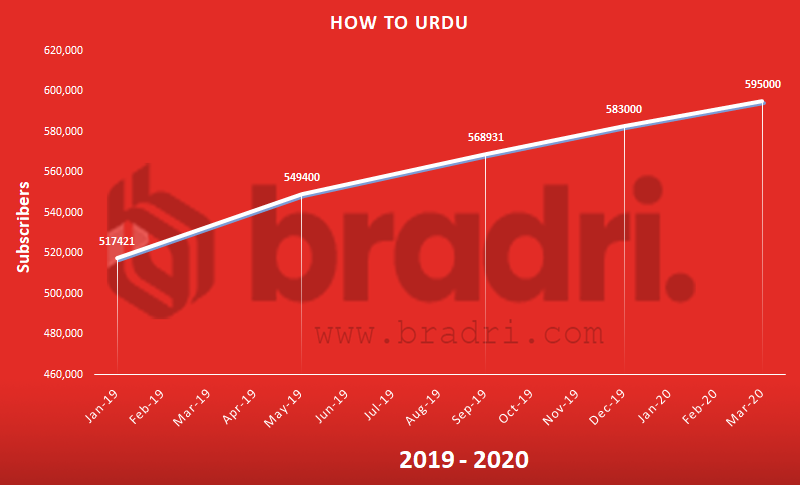How to Urdu - Top Pakistani YouTubers