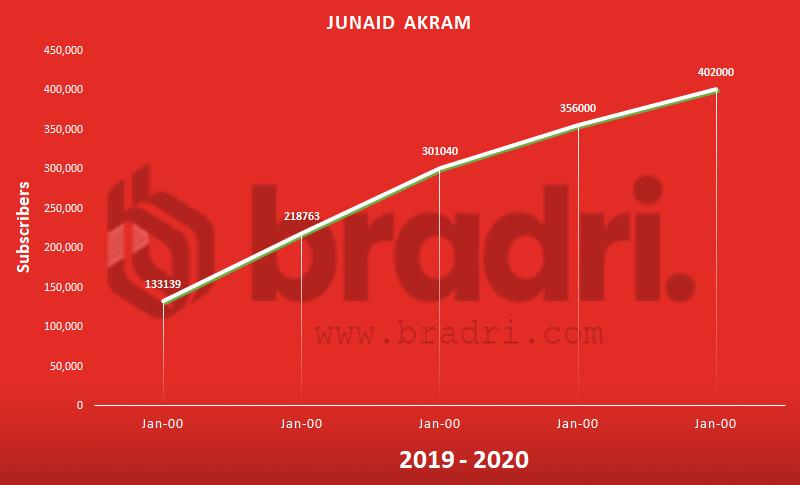Junaid Akram - Top Pakistani YouTubers