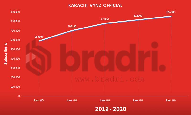 Karachi Vynz - Top Pakistani YouTubers
