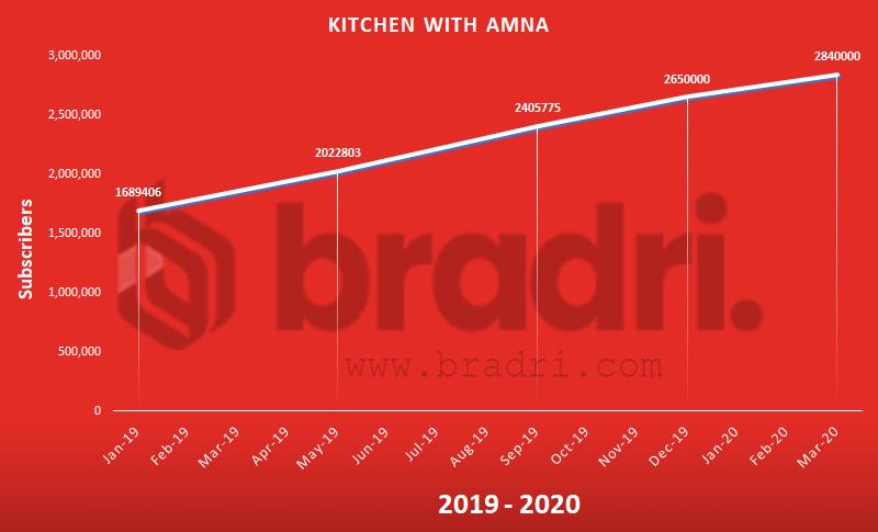 Kitchen with Amna - Top Pakistani YouTubers