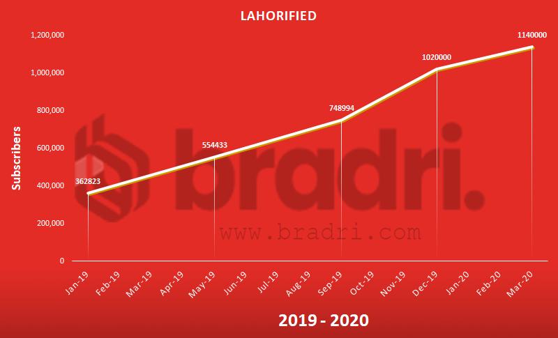 Lahorified - Top Pakistani YouTubers