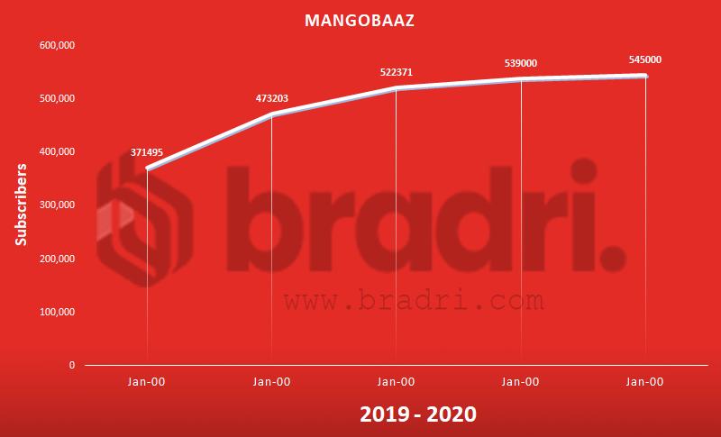 Mangobaaz - Top Pakistani YouTubers