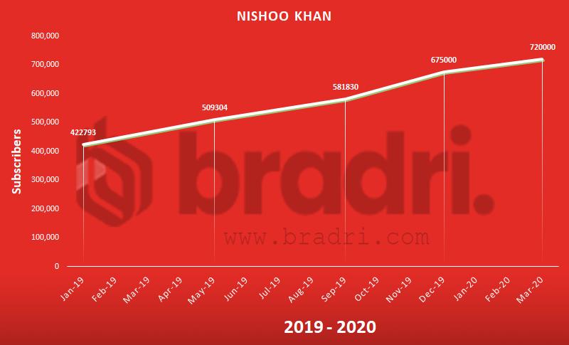 Nishoo Khan - Top Pakistani YouTubers