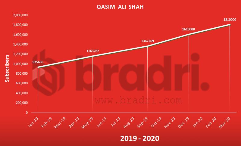 Qasim Ali Shah - Top Pakistani YouTubers
