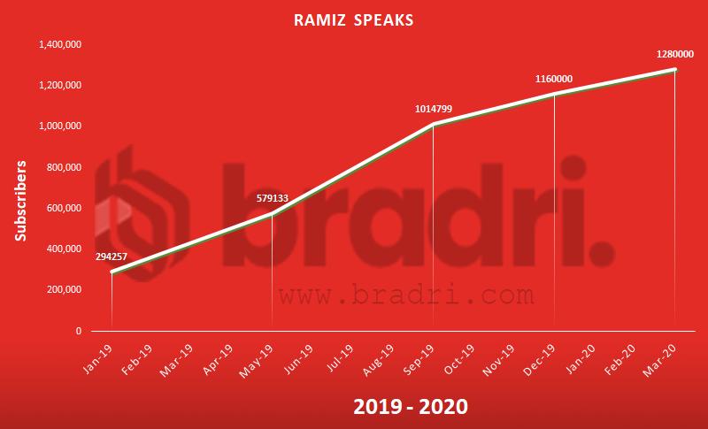 Ramiz Speaks - Top Pakitani Youtubers