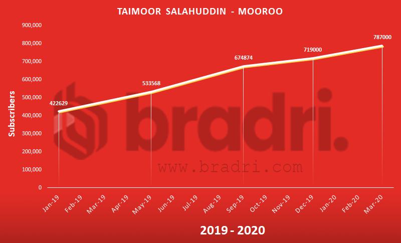 Taimoor Salahuddin - Mooroo