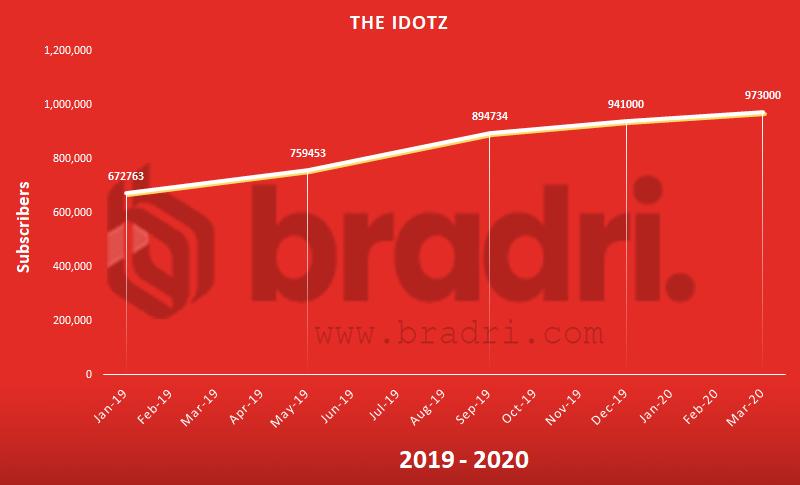 The Idiotz - Top Pakistani Youtubers