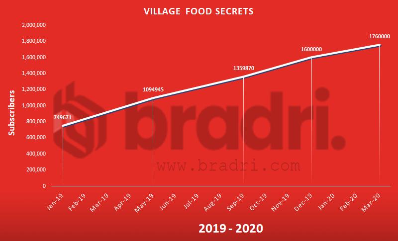 Village Food Secrets - Top Pakistani Youtubers