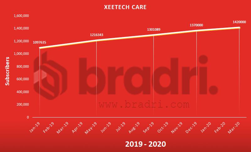 Xeetech Care - Top Pakistani Youtubers